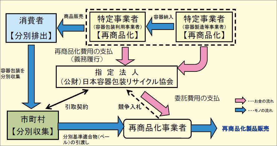 容器 リサイクル 法